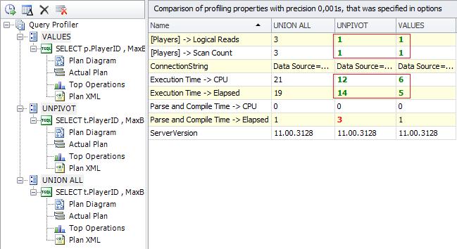 SQL SERVER - Detecting Potential Bottlenecks with the help of Profiler Figure%204