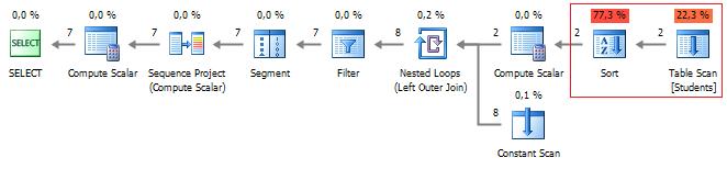SQL SERVER - Detecting Potential Bottlenecks with the help of Profiler Figure%208