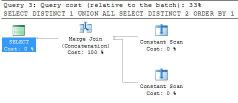 SQL SERVER - Simple Puzzle with UNION - Part 2 puzzunion-4