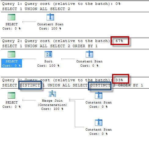 SQL SERVER - Simple Puzzle with UNION - Part 2 puzzunion-5