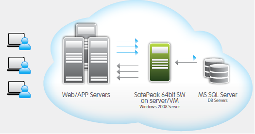 SQL SERVER - Using SafePeak to Accelerate Performance of 3rd Party Applications safepeak64bit