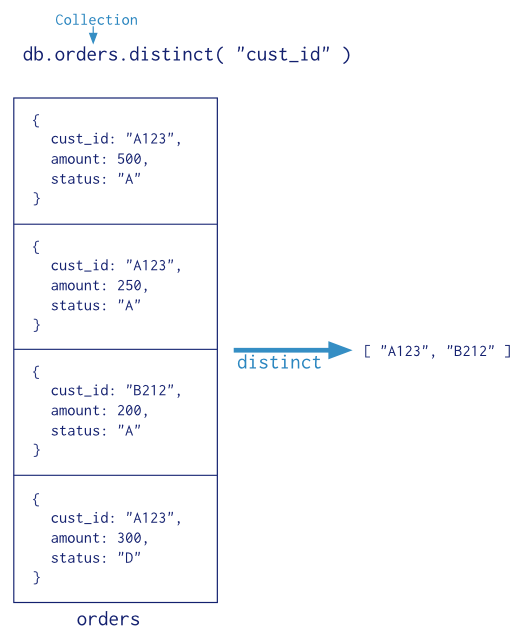 MongoDB and MySQL - Comparing Scalability, Data Distribution & Query Model - Part 3 scalebase12