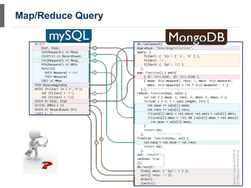 MongoDB and MySQL - Comparing Scalability, Data Distribution & Query Model - Part 3 scalebase14