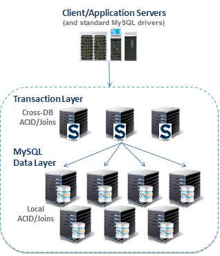 MongoDB and MySQL - Comparing Scalability, Data Distribution & Query Model - Part 3 scalebase15
