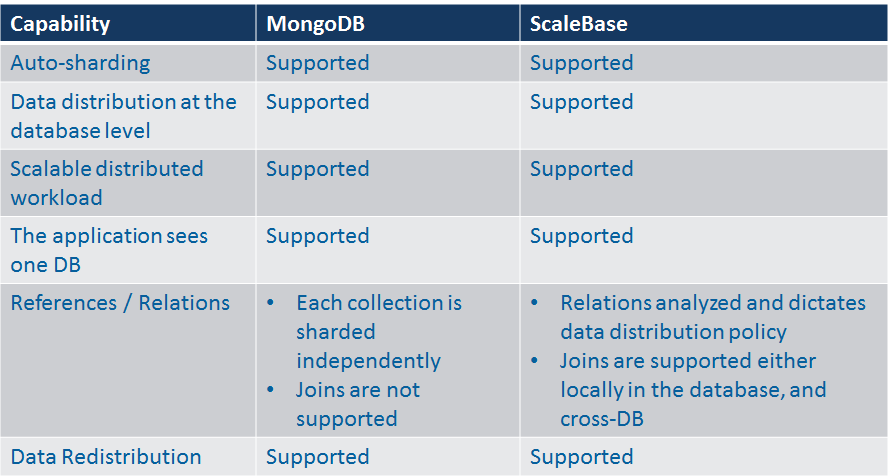 MongoDB and MySQL - Comparing Scalability, Data Distribution & Query Model - Part 2 scalebase9