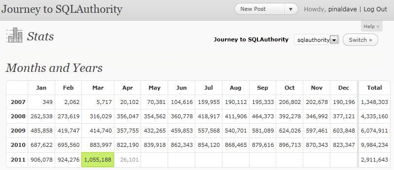 SQLAuthority News - A Million Hits a Month - A Milestone sitestats1M