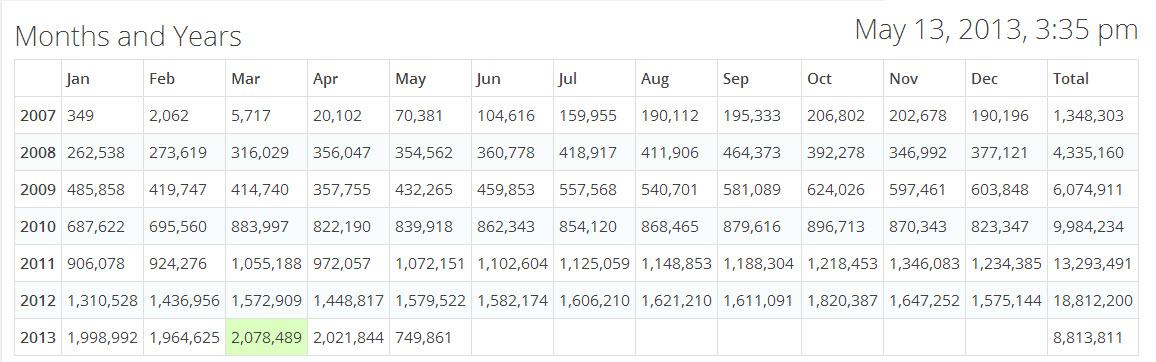 SQLAuthority News - 2500 Blog Posts, 2 Million Views per month, 62 Million Total Views sitestats201305