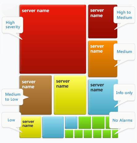 SQL SERVER - Monitor Database via a Heatmap, Alarms List and Realtime Diagnostics for FREE spotlight1