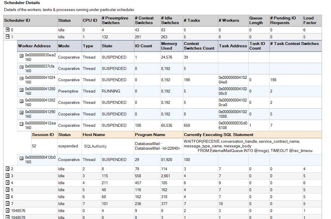 SQL SERVER - SSMS: Scheduler Health Report ssh3