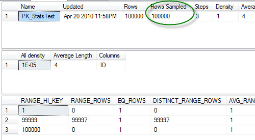 SQL SERVER - Update Statistics are Sampled By Default statsupdate2