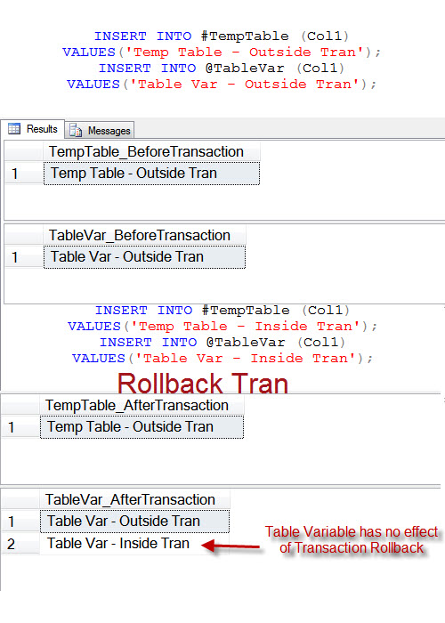 SQL SERVER - Difference Temp Table and Table Variable - Effect of Transaction tran1