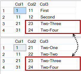 SQL SERVER - UPDATE From SELECT Statement - Using JOIN in UPDATE Statement - Multiple Tables in Update Statement updatejoin2