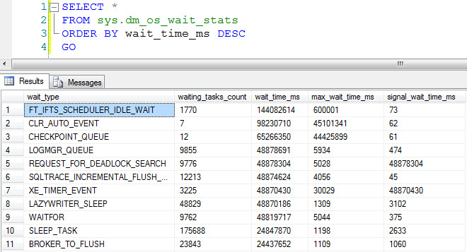 SQL SERVER - DMV - sys.dm_os_wait_stats Explanation - Wait Type - Day 3 of 28 waitstats1