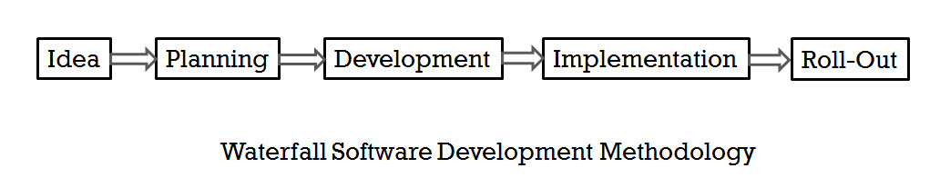 SQL - Agile Software Development Methodology vs Waterfall Software Development Methodology waterfall