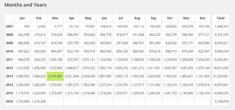 Blog Stats stats-3-16