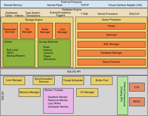 SQL_Server_s