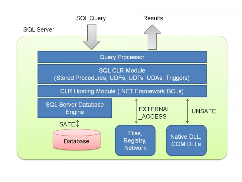 SQL SERVER - 2005 - What is CLR? sqlclr-800x600