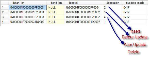 SQL SERVER - Download Script of Change Data Capture (CDC) cdc