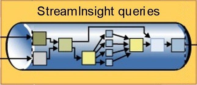 SQL SERVER - StreamInsight and SQL Server 2008 R2 StreamInsight-Queries