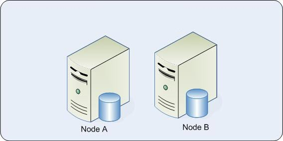 SQL-Cluster
