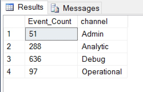 SQL SERVER - To Find Events Mapped to Channels in Extended Events extended_channel_01
