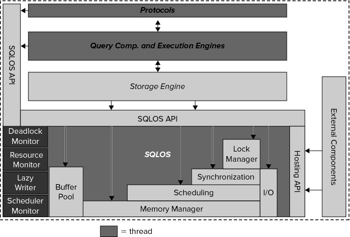 SQL SERVER - What is SQL Server Operating System? sqlos