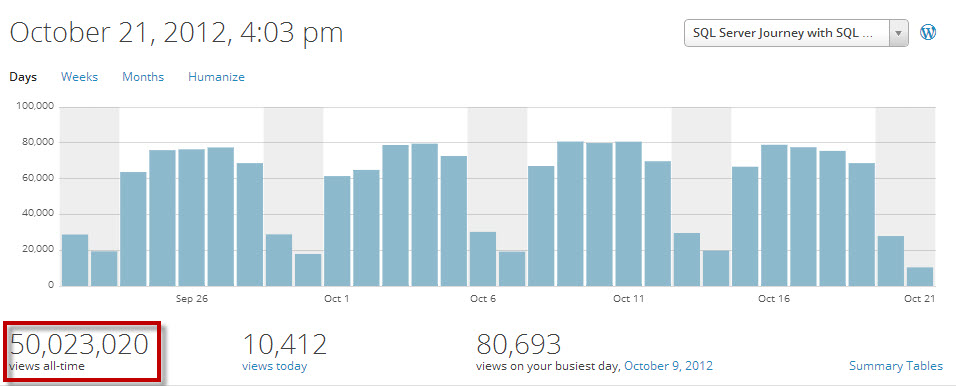 SQLAuthority News - 6th Anniversary and 50 Million Views and Over 2300 Blog Posts - Thank You Thank You 50-million
