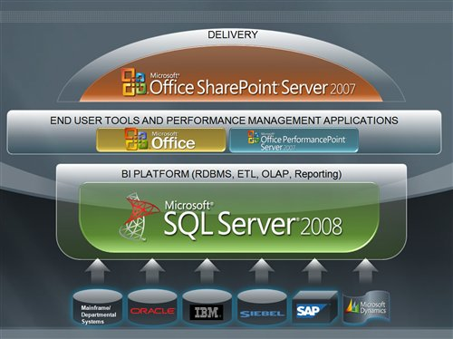 SQL SERVER - Business Intelligence - Aligning Business Metrics BI-Burger