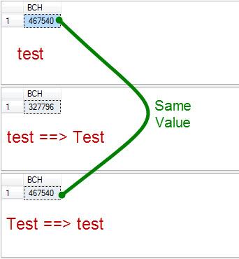 SQL SERVER – Introduction to BINARY_CHECKSUM and WorkingExample Binarychecksum