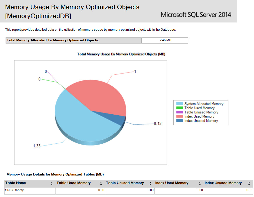 SQL SERVER - SSMS: Memory Usage By Memory Optimized Objects Report In-Memory_03