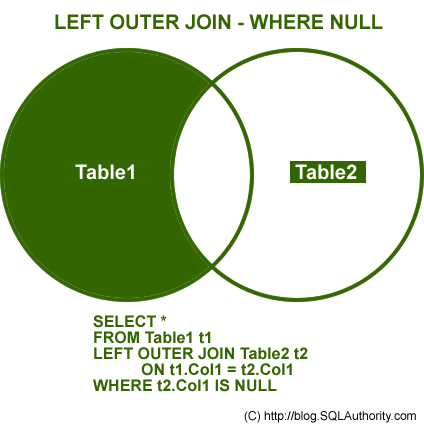 SQL SERVER - Introduction to JOINs - Basic of JOINs left join null