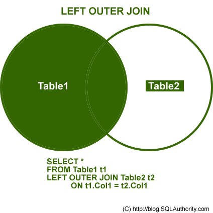 SQL SERVER - Introduction to JOINs - Basic of JOINs left join