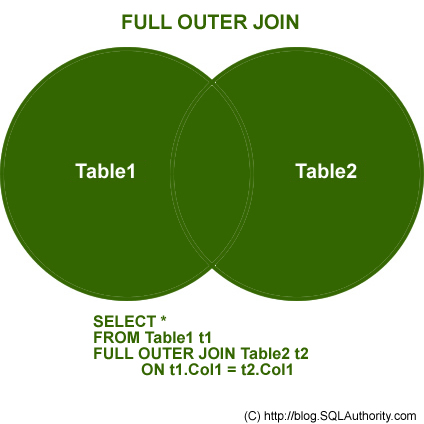 SQL SERVER - Introduction to JOINs - Basic of JOINs outer join