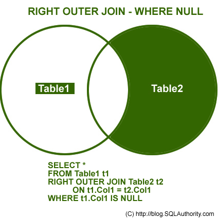 SQL SERVER - Introduction to JOINs - Basic of JOINs right join null