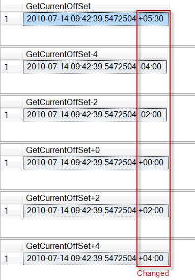 SQL SERVER - Datetime Function TODATETIMEOFFSET Example TODATETIMEOFFSET