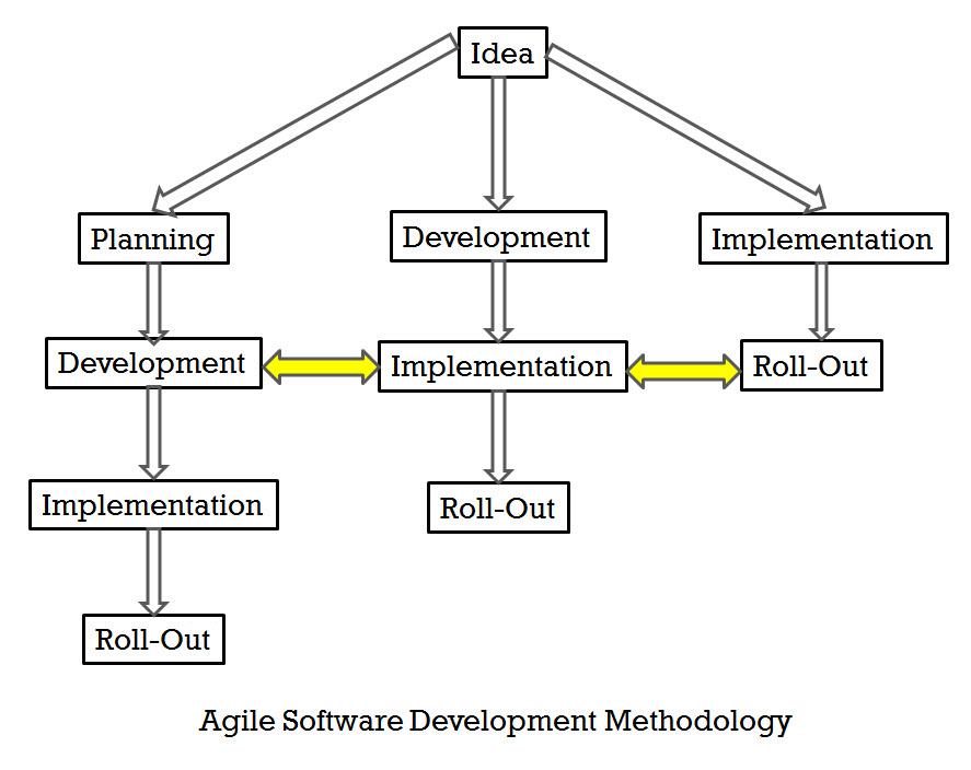 SQL - Agile Software Development Methodology vs Waterfall Software Development Methodology agile