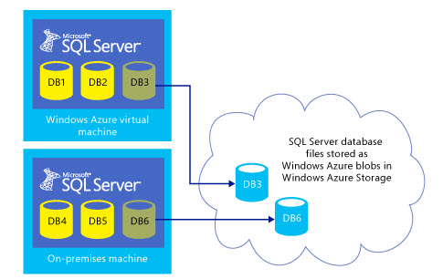 SQL Authority News - Microsoft Whitepaper - SQL Server 2014 and Windows Azure Blob Storage Service: Better Together azureblog