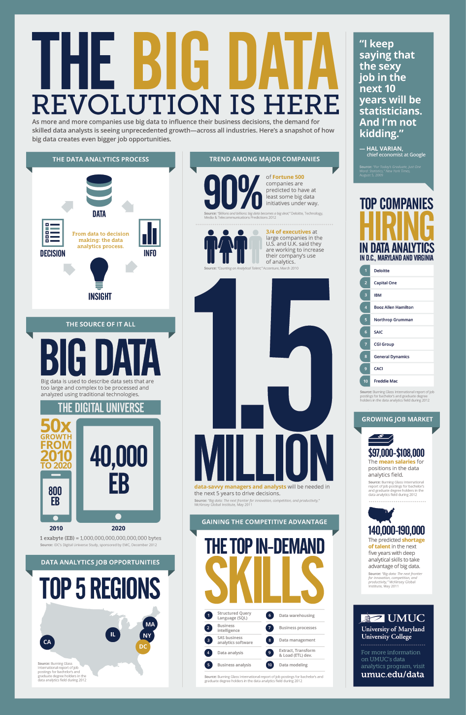 Big Data - Final Wrap and What Next - Day 21 of 21 big-data-job-growth-infographic