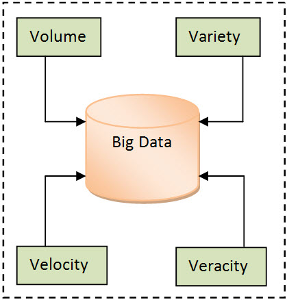 SQL SERVER - Introduction to Big Data bigdataimage