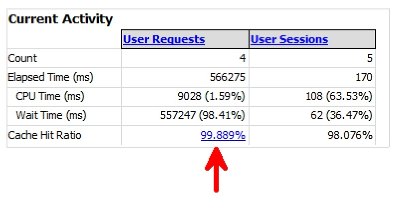 SQL SERVER - Performance Dashboard: Current Activity Section Reports dashboardcurrent1