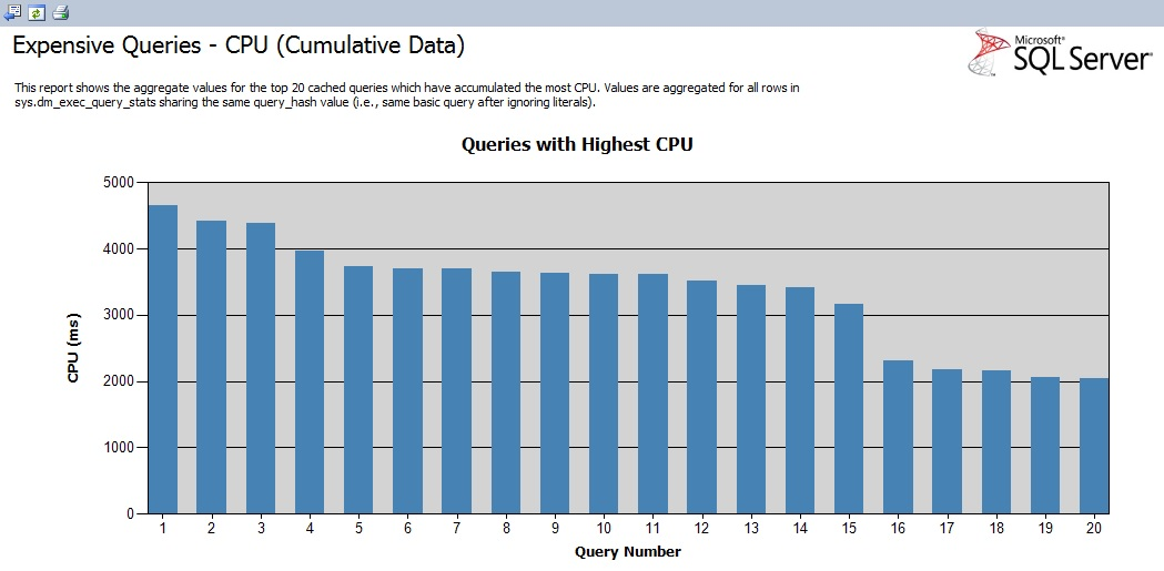 SQL SERVER - Performance Dashboard - Historic Information dashboardhistory6