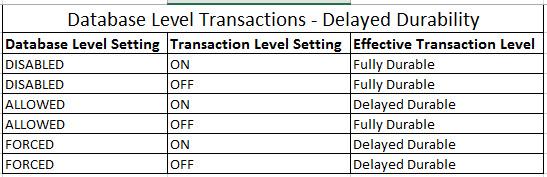 SQL SERVER - Delayed Durability Database Level and Transaction Level delayedmatrcs