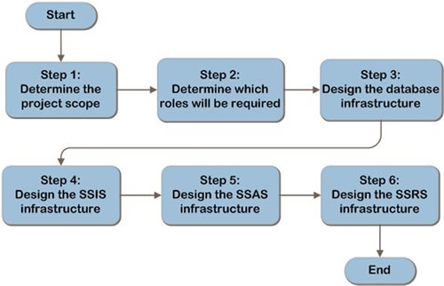 SQL SERVER - 2008 - Design Process Decision Flow designflow