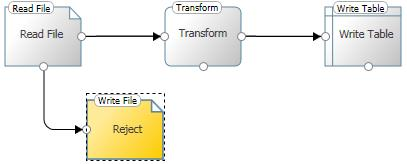 SQL SERVER - 5 Tips for Improving Your Data with expressor Studio expj4