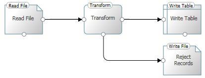 SQL SERVER - 5 Tips for Improving Your Data with expressor Studio expj7