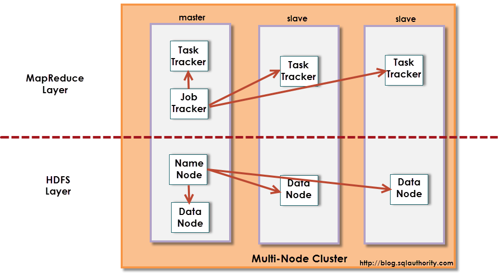 Big Data - Buzz Words: What is Hadoop - Day 6 of 21 hadooparchitecture