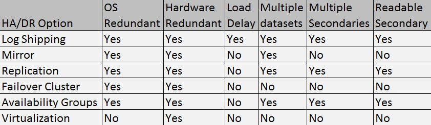 SQL SERVER - SQL Server High Availability Options - Notes from the Field #032 hadroptions