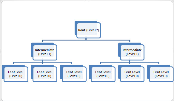 SQL SERVER - Index Levels, Page Count, Record Count and DMV - sys.dm_db_index_physical_stats indextree