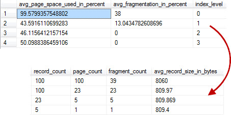SQL SERVER - Index Levels, Page Count, Record Count and DMV - sys.dm_db_index_physical_stats indextree1