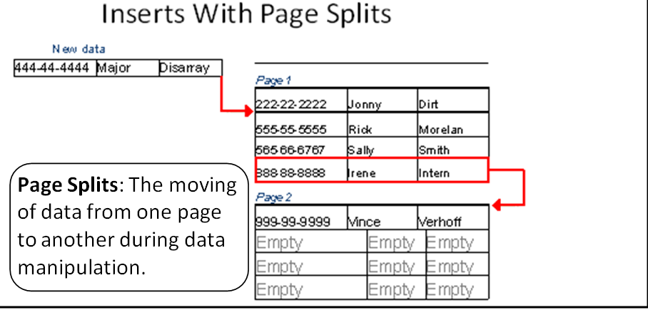 SQL SERVER - Tips from the SQL Joes 2 Pros Development Series - Introduction to Page Split - Day 20 of 35 J2P_20_3
